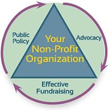 nonprofitcycle